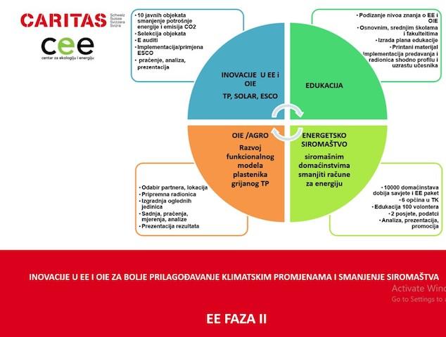"""""""Inovacije u EE i OIE za bolje prilagođavanje klimatskim promjenama i smanjenje siromaštva"""""""